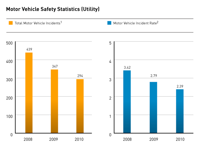 Employee Safety: motor vehicle safety
