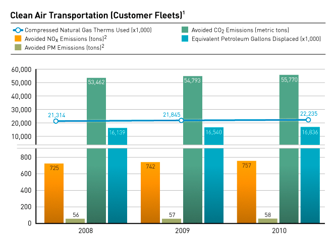 Clean Air Transportation (Customer Fleets)