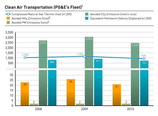 Clean Air Transportation (PG&E's Fleet)