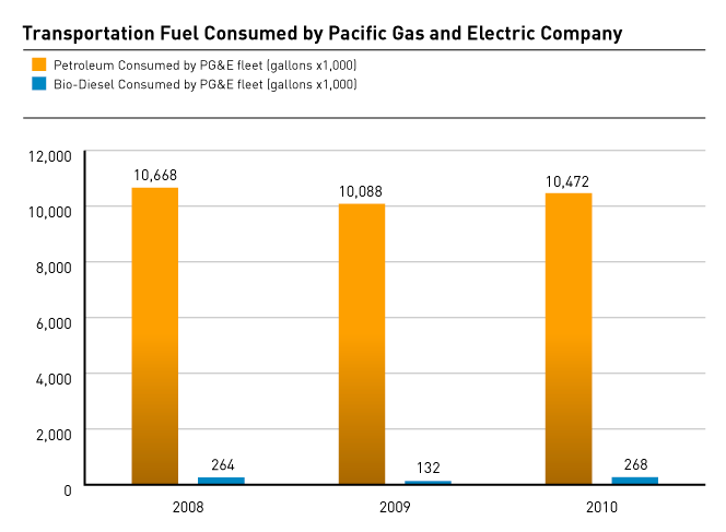 Transportation Fuel Consumed by Pacific Gas and Electric Company